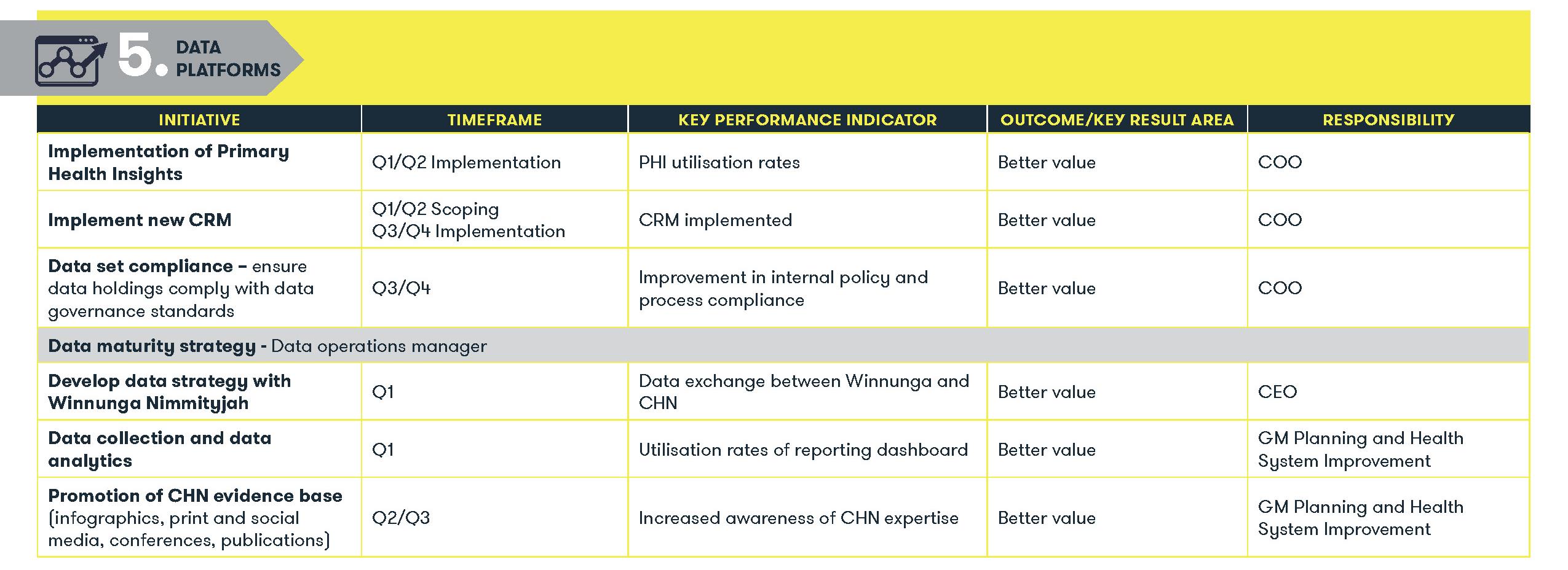 5. Data Platforms